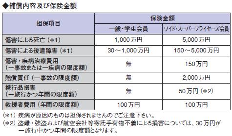 ANAカード保険150402-1