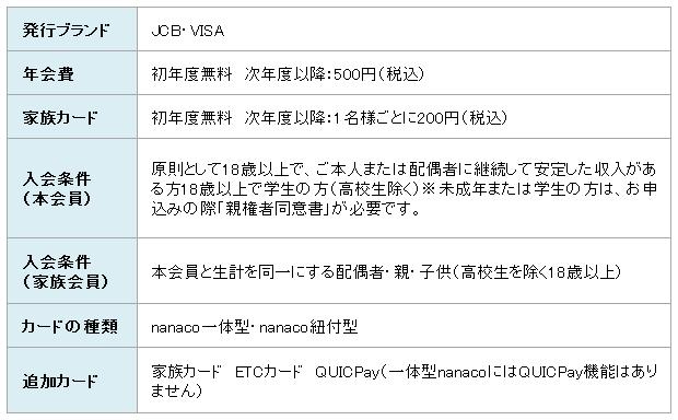 セブンカード・プラス基本情報
